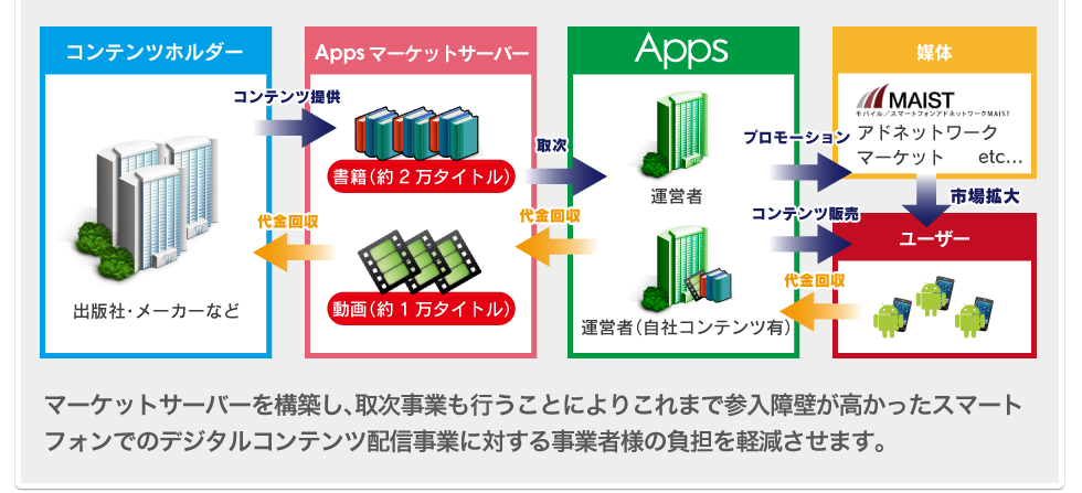スマートフォンでのデジタルコンテンツ配信事業に対する負担を軽減!
