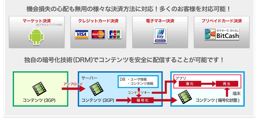 様々な決済方法に対応!独自の暗号化技術(DRM)でコンテンツを安全配信