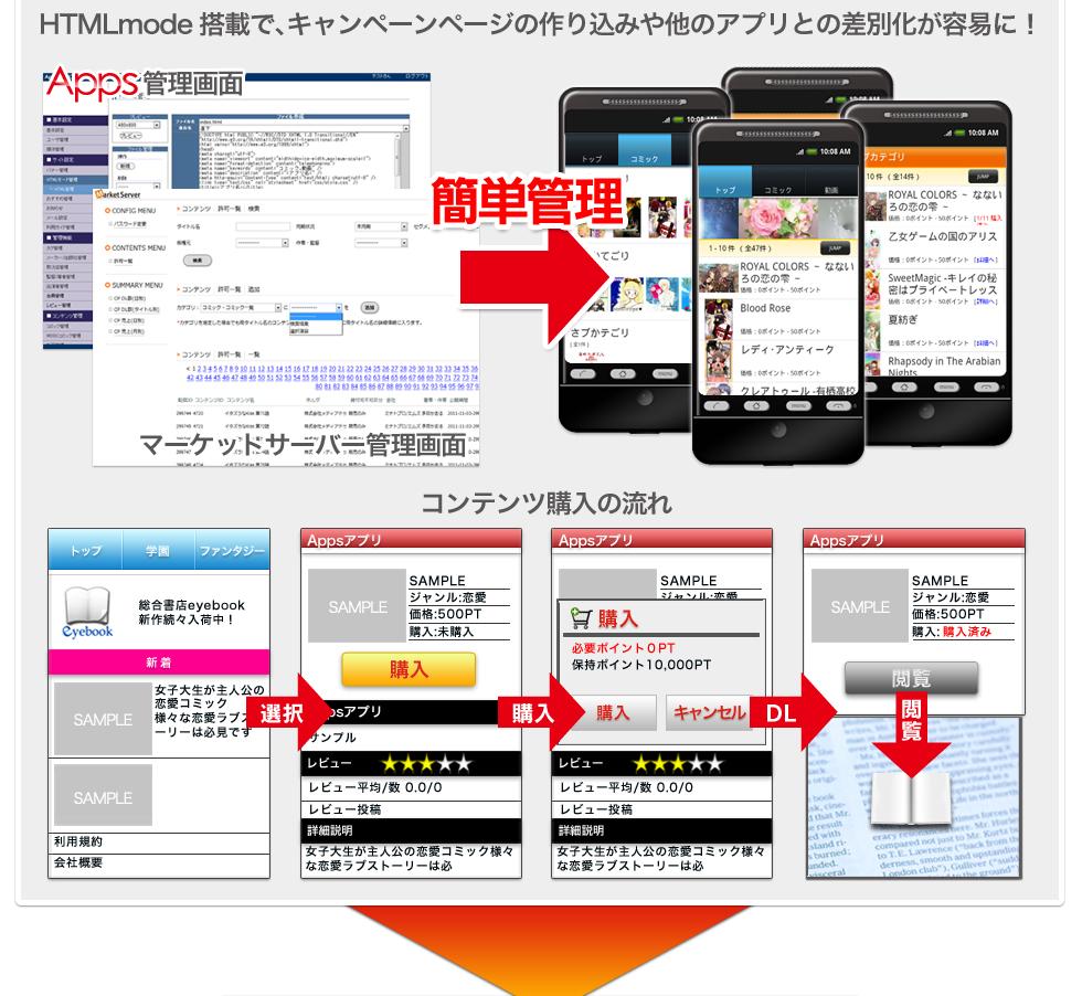 HTML編集機能で他のアプリとの差別化が容易に!